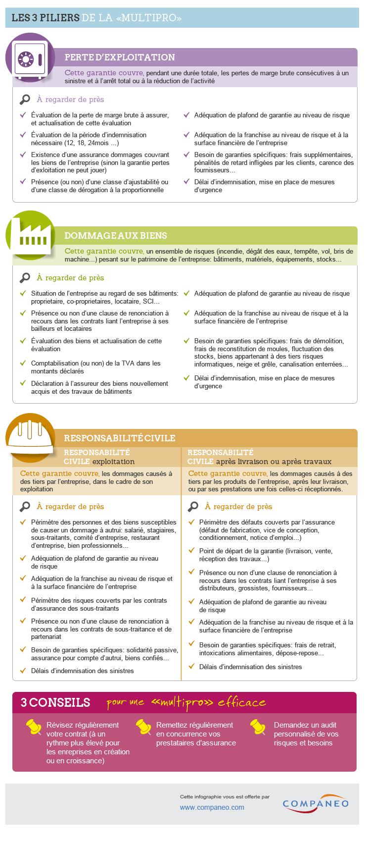 infographie assurance multirisque