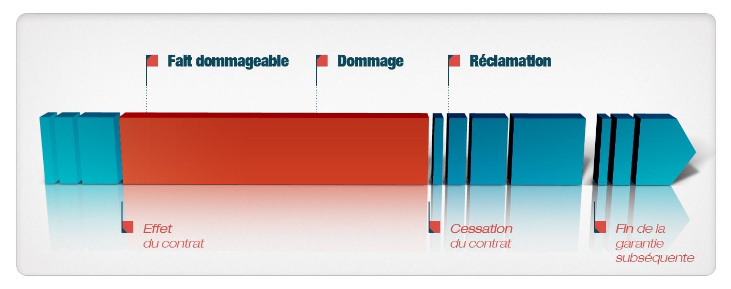 Assurance RCP réclamation
