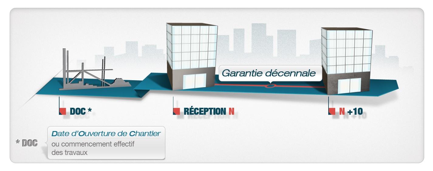 La d cennale une assurance rc sp cifique - Garantie decennale toiture ...