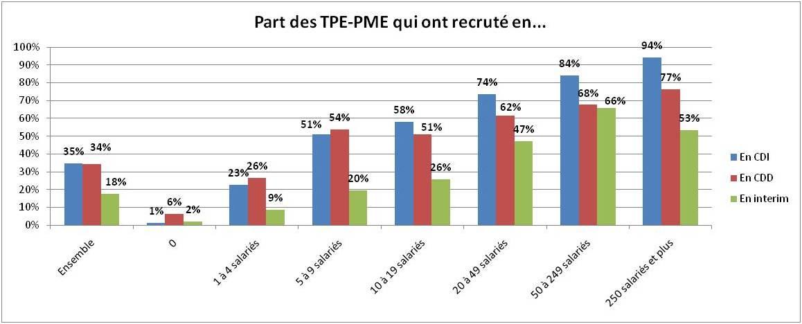 Recrutement dans les PME en 2013