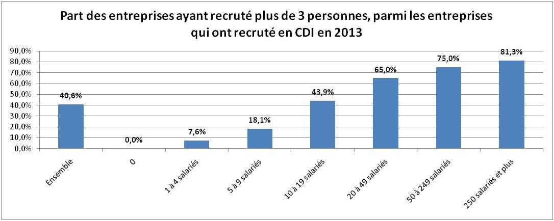 Recrutement de plus de 3 personnes dans les PME en 2013