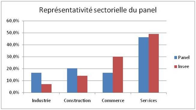 Représentativité sectorielle du panel