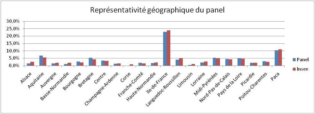 Représentativité géographique du panel