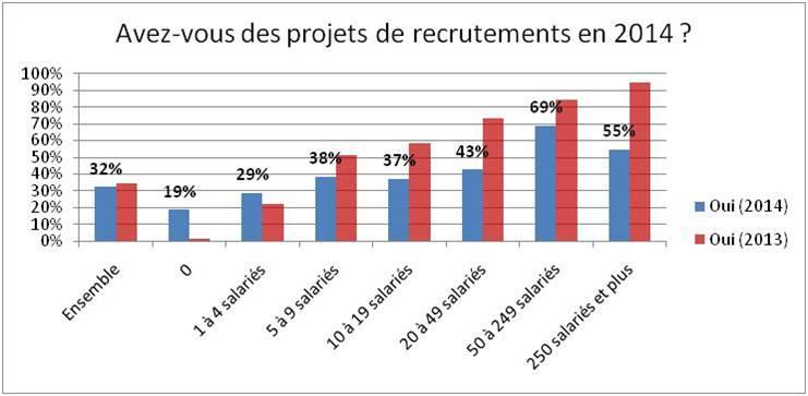 TPE-PME : projets de recrutement 2014