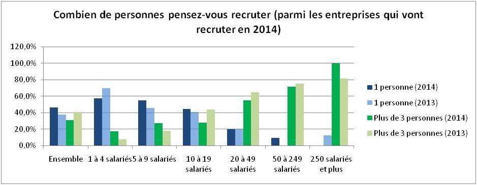 TPE-PME : combien de recrutements en 2014 ?
