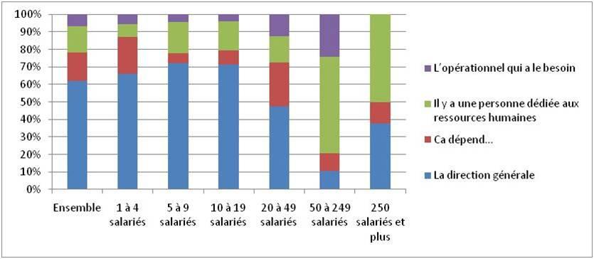 Qui gère le recrutement dans les TPE/PME ?