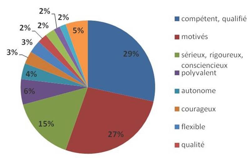Recrutement : quelles sont les qualités demandées ?