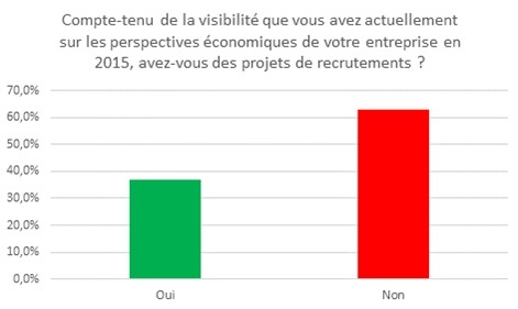 Perspectives de recrutement en 2015