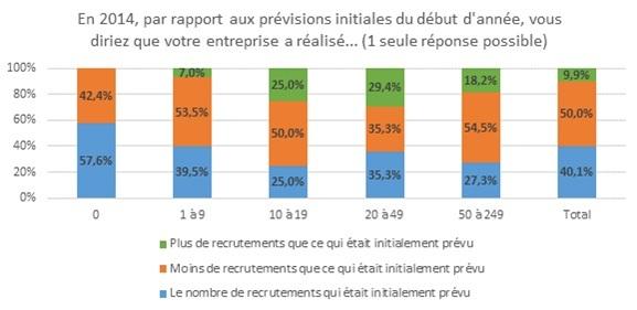 Recrutement dans les TPE et PME en 2014