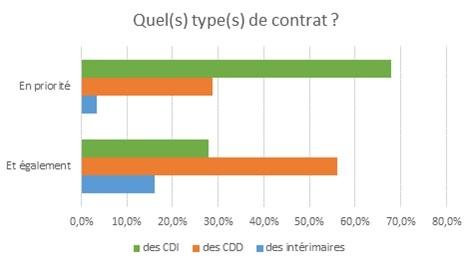 Quels seront les contrats recrutés en 2015 ?