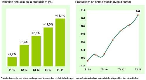 Le recours à l'affacturage progresse : chiffres ASF